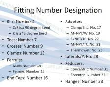 Fitting Parts Number Guide